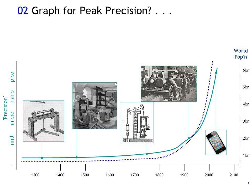 8 02 Graph for Peak Precision ...