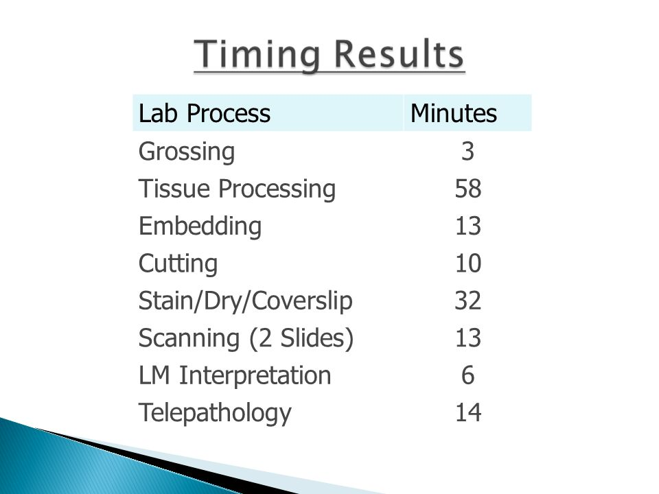 Lab ProcessMinutes Grossing3 Tissue Processing58 Embedding13 Cutting10 Stain/Dry/Coverslip32 Scanning (2 Slides)13 LM Interpretation6 Telepathology14