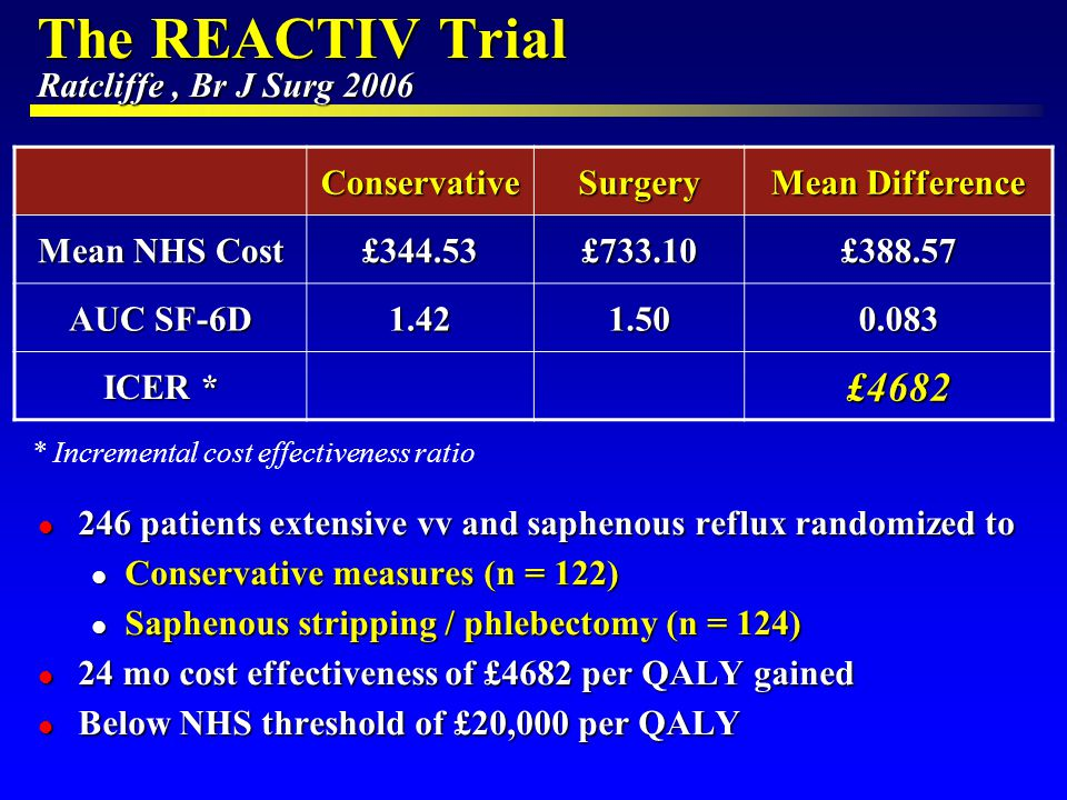 The REACTIV Trial Ratcliffe, Br J Surg 2006 l 246 patients extensive vv and saphenous reflux randomized to l Conservative measures (n = 122) l Saphenous stripping / phlebectomy (n = 124) l 24 mo cost effectiveness of £4682 per QALY gained l Below NHS threshold of £20,000 per QALY ConservativeSurgery Mean Difference Mean NHS Cost £344.53£733.10£388.57 AUC SF-6D 1.421.500.083 ICER * £4682 * Incremental cost effectiveness ratio