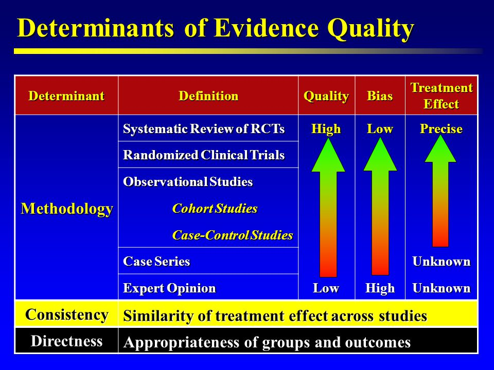 Comparative Effectiveness Research The New Holy Grail l Background l Interventional technology – 50% of healthcare resources (50 million procedures / yr) l Clinical data in < 15% of 510k approvals l Adoption after only 10-20% perceived implementation l Practice integration before value, risks, and costs established l Comparative effectiveness l a rigorous evaluation of different treatment options (Congressional Budget Office) (Congressional Budget Office) l May focus on benefits/risks or cost/benefit l > $1 billion dollars appropriated by Congress