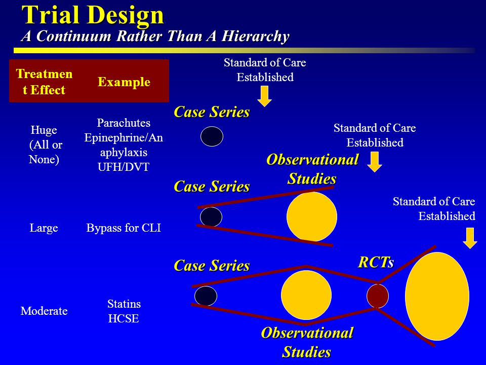 Trial Design A Continuum Rather Than A Hierarchy Treatmen t Effect Example Huge (All or None) Parachutes Epinephrine/An aphylaxis UFH/DVT LargeBypass for CLI Moderate Statins HCSE Case Series Observational Studies Case Series Observational Studies RCTs Standard of Care Established