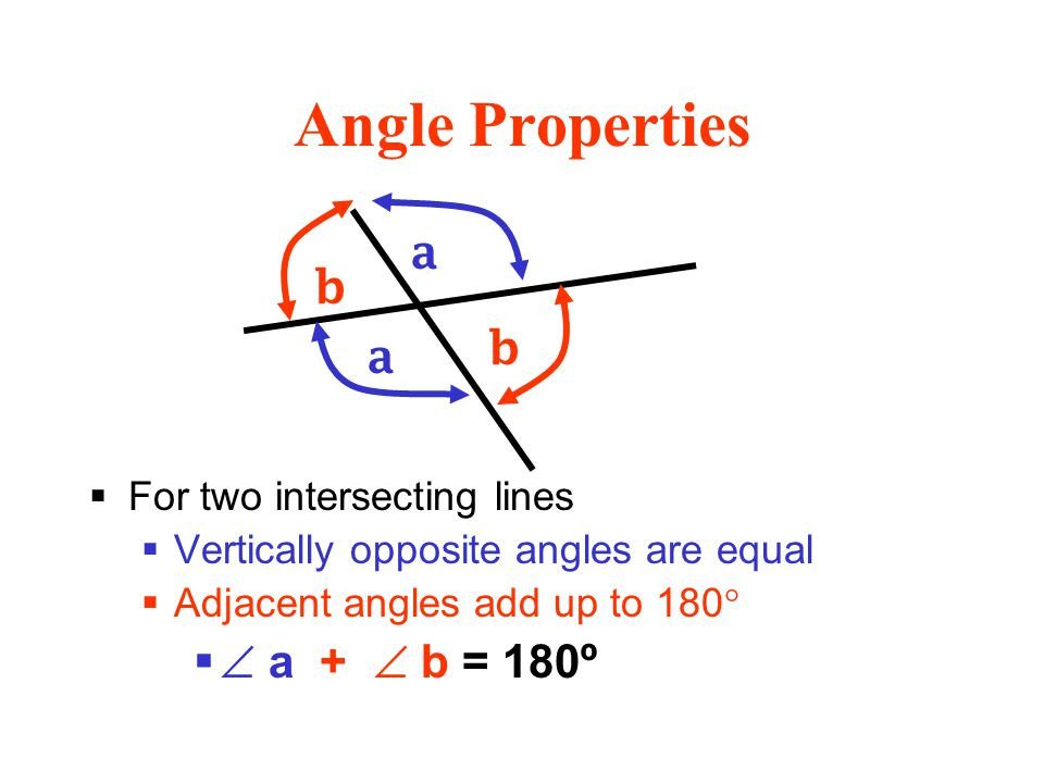 Angle Properties  For two intersecting lines  Vertically opposite angles are equal  Adjacent angles add up to 180°   a +  b = 180º a a b b
