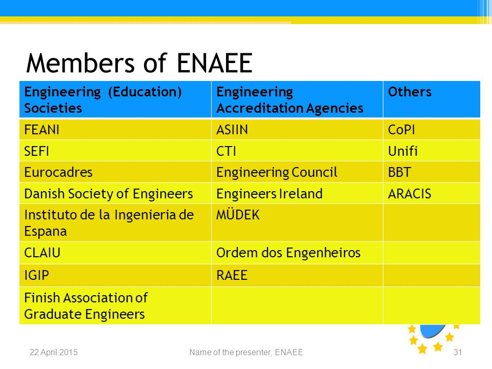 Members of ENAEE Name of the presenter, ENAEE22 April 201531 Engineering (Education) Societies Engineering Accreditation Agencies Others FEANIASIINCoPI SEFICTIUnifi EurocadresEngineering CouncilBBT Danish Society of EngineersEngineers IrelandARACIS Instituto de la Ingenieria de Espana MÜDEK CLAIUOrdem dos Engenheiros IGIPRAEE Finish Association of Graduate Engineers