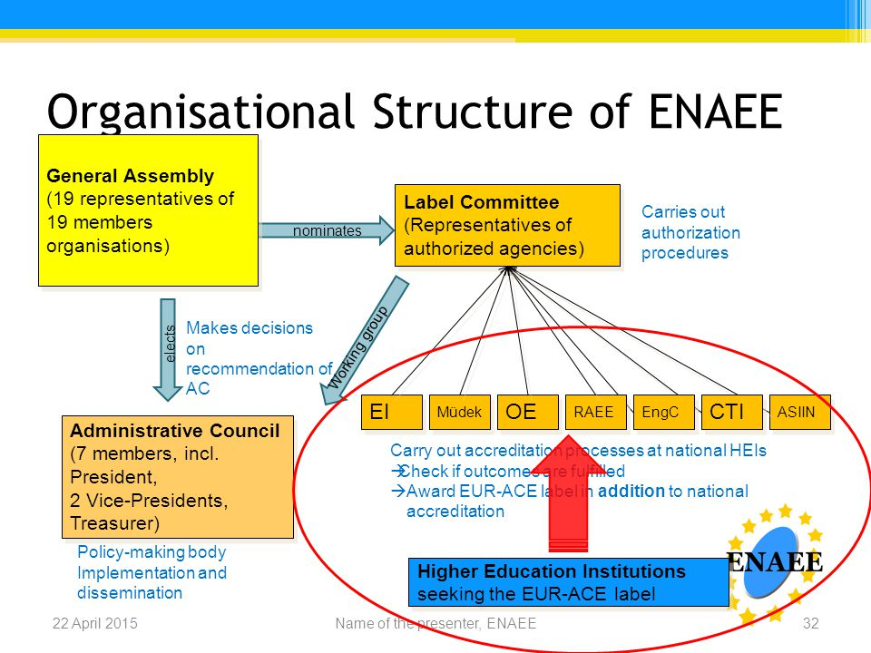 Organisational Structure of ENAEE 22 April 201532Name of the presenter, ENAEE General Assembly (19 representatives of 19 members organisations) General Assembly (19 representatives of 19 members organisations) Administrative Council (7 members, incl.