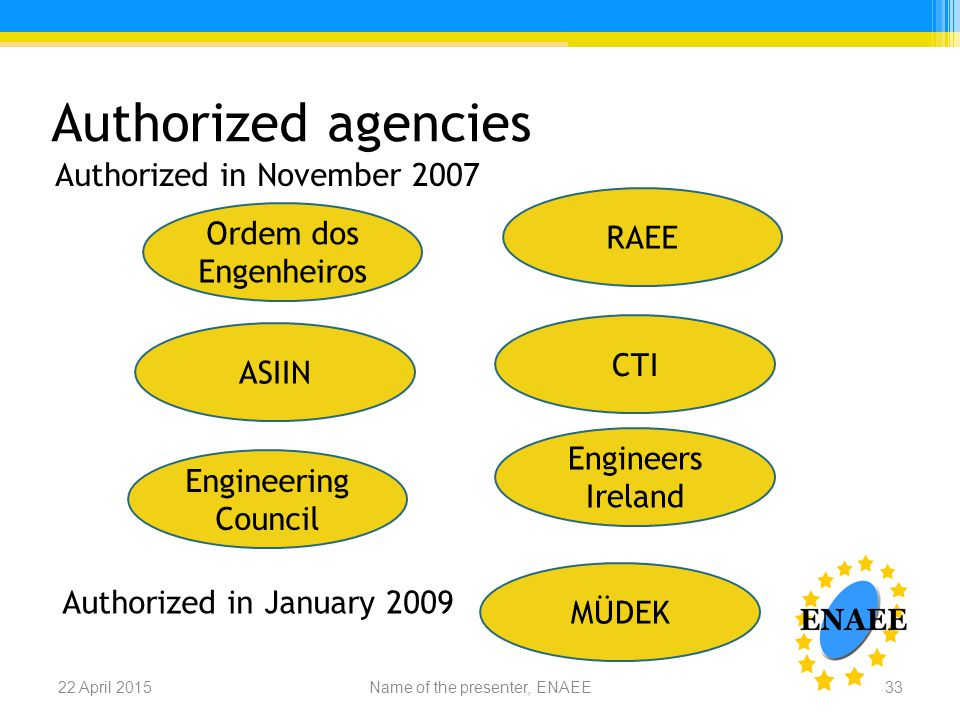 Authorized agencies Name of the presenter, ENAEE22 April 201533 MÜDEK ASIIN Engineers Ireland Ordem dos Engenheiros Engineering Council RAEE CTI Authorized in November 2007 Authorized in January 2009