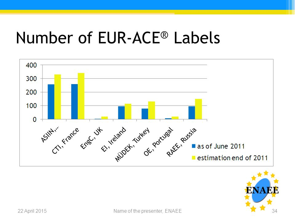 Number of EUR-ACE ® Labels Name of the presenter, ENAEE22 April 201534
