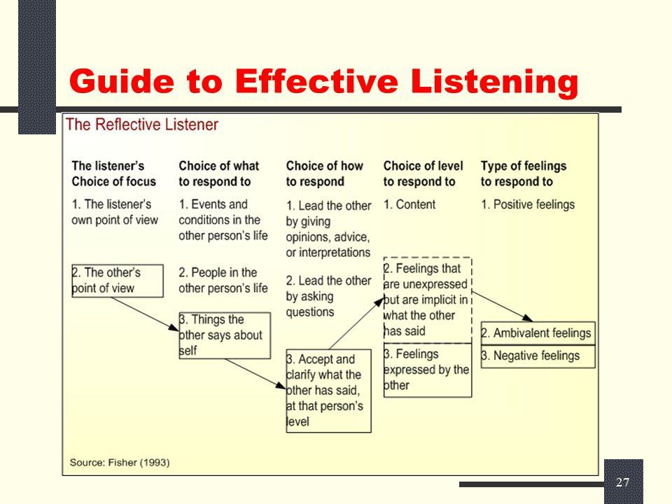26 Active Listening