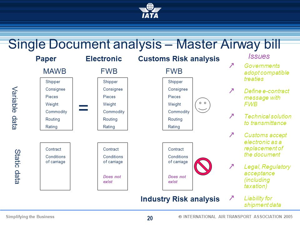 Simplifying the Business  INTERNATIONAL AIR TRANSPORT ASSOCIATION 2005 20 Single Document analysis – Master Airway bill Variable data Static data P