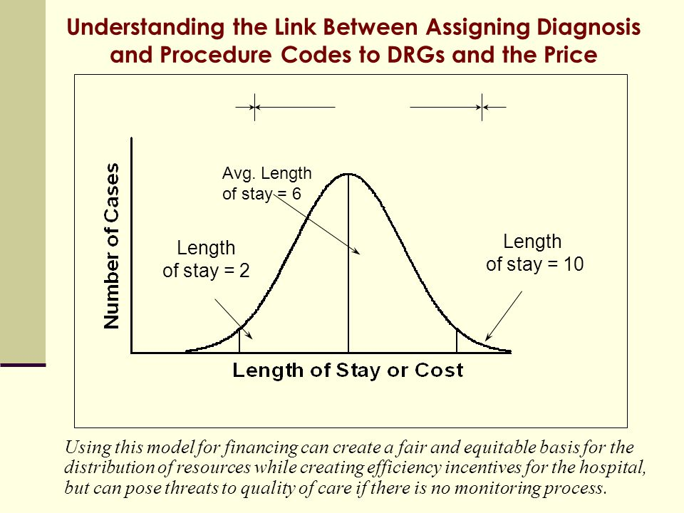 Understanding the Link Between Assigning Diagnosis and Procedure Codes to DRGs and the Price Avg. Length of stay = 6 Length of stay = 10 Length of sta
