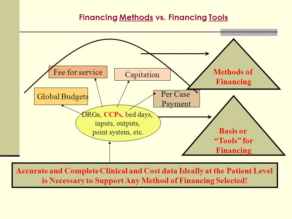 Financing Methods vs. Financing Tools Accurate and Complete Clinical and Cost data Ideally at the Patient Level is Necessary to Support Any Method of