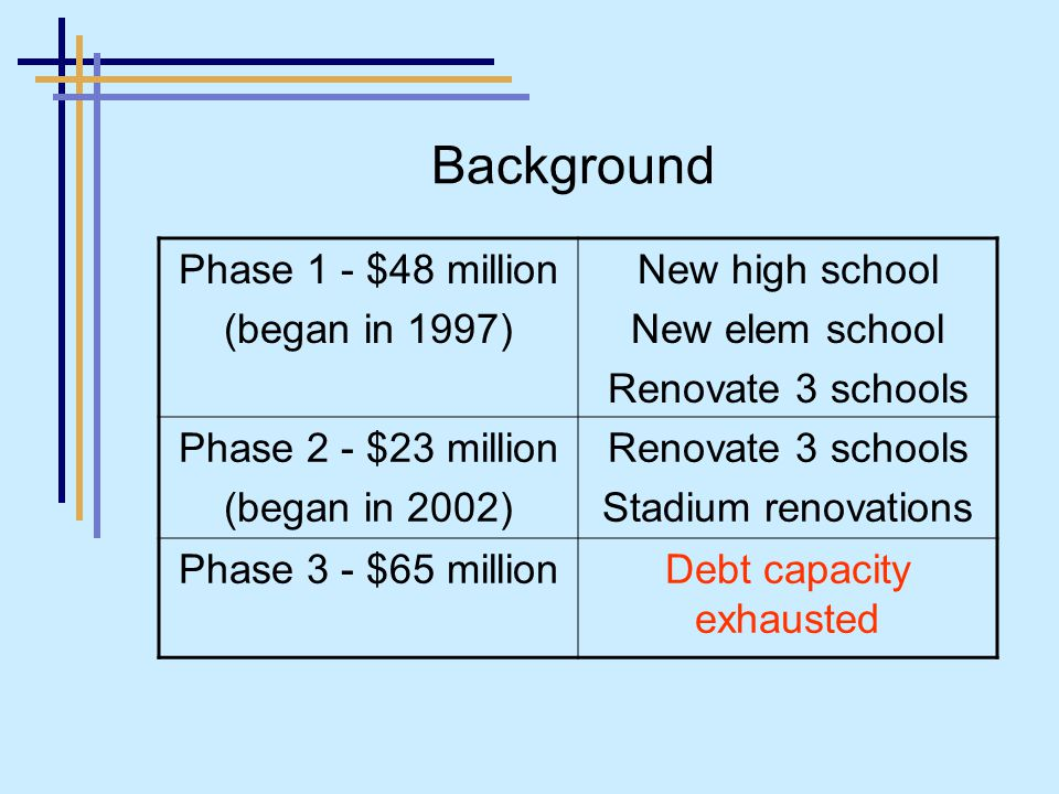 Phase 1 - $48 million (began in 1997) New high school New elem school Renovate 3 schools Phase 2 - $23 million (began in 2002) Renovate 3 schools Stadium renovations Phase 3 - $65 millionDebt capacity exhausted Background