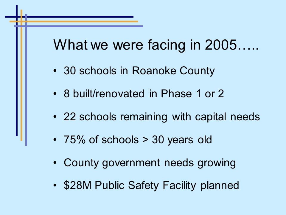 30 schools in Roanoke County 8 built/renovated in Phase 1 or 2 22 schools remaining with capital needs 75% of schools > 30 years old County government needs growing $28M Public Safety Facility planned What we were facing in 2005…..