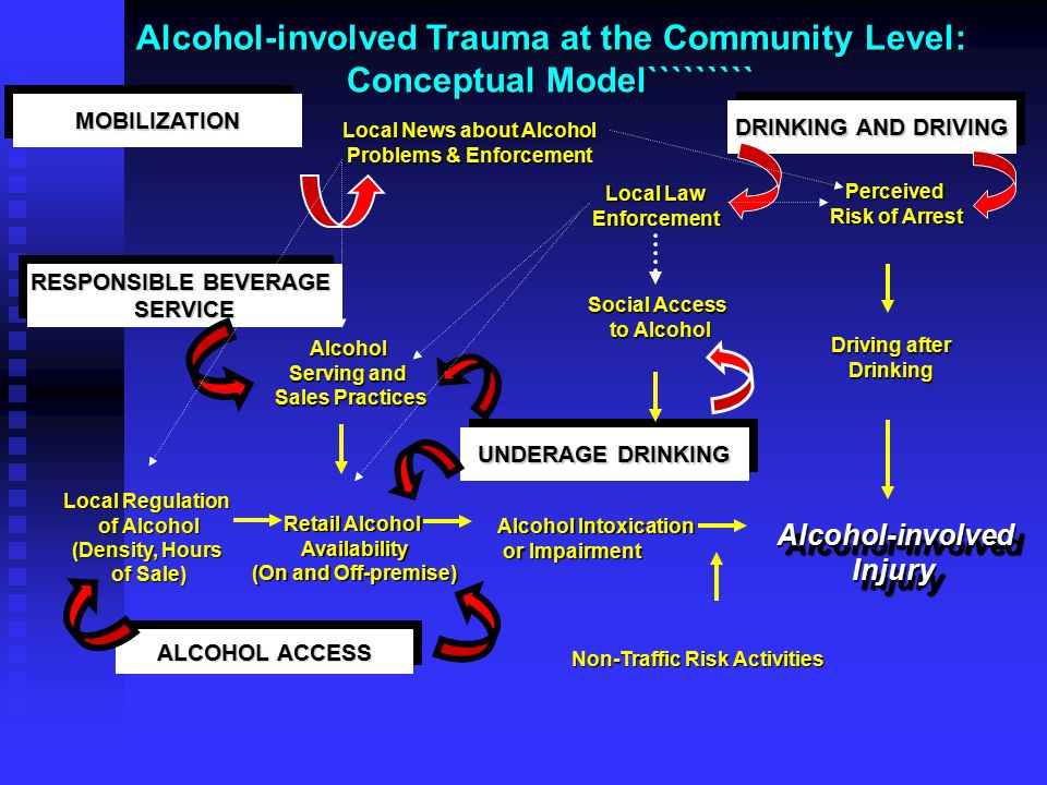 Alcohol-involved Trauma at the Community Level: Conceptual Model````````` MOBILIZATIONMOBILIZATION DRINKING AND DRIVING UNDERAGE DRINKING ALCOHOL ACCE