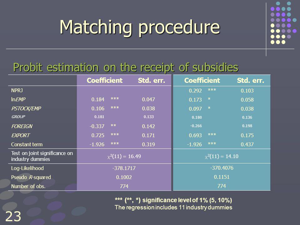 23 Matching procedure Probit estimation on the receipt of subsidies CoefficientStd.