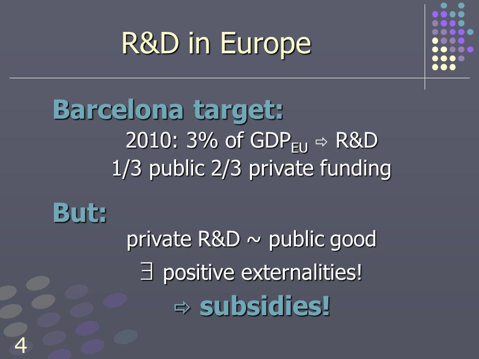 4 R&D in Europe Barcelona target: 2010: 3% of GDP EU R&D 2010: 3% of GDP EU  R&D 1/3 public 2/3 private funding But: private R&D ~ public good  positive externalities.
