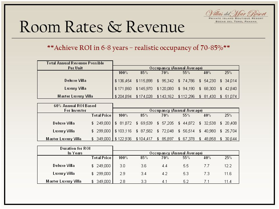 **Achieve ROI in 6-8 years – realistic occupancy of 70-85%**
