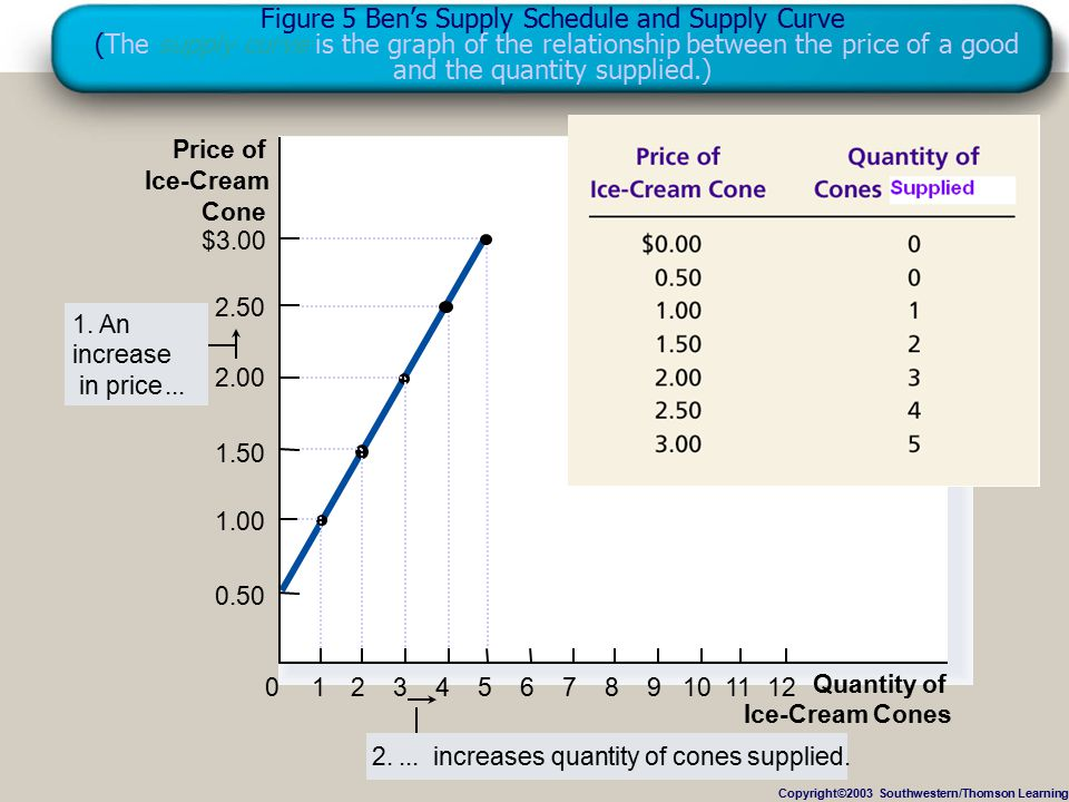 © KHALID AZIZ 2011 Figure 5 Ben's Supply Schedule and Supply Curve (The supply curve is the graph of the relationship between the price of a good and