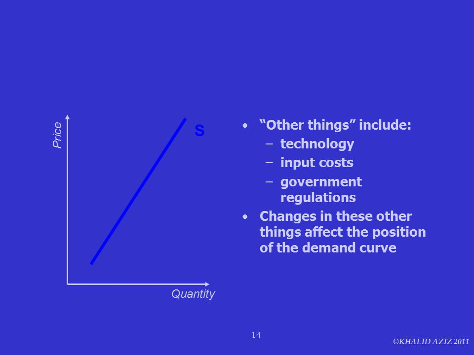 © KHALID AZIZ 2011 14 The Supply curve shows the relation between price and quantity supplied holding other things constant Other things include: –technology –input costs –government regulations Changes in these other things affect the position of the demand curve Quantity Price S
