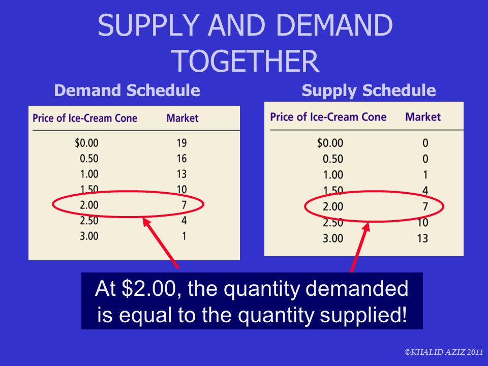 © KHALID AZIZ 2011 At $2.00, the quantity demanded is equal to the quantity supplied! SUPPLY AND DEMAND TOGETHER Demand ScheduleSupply Schedule