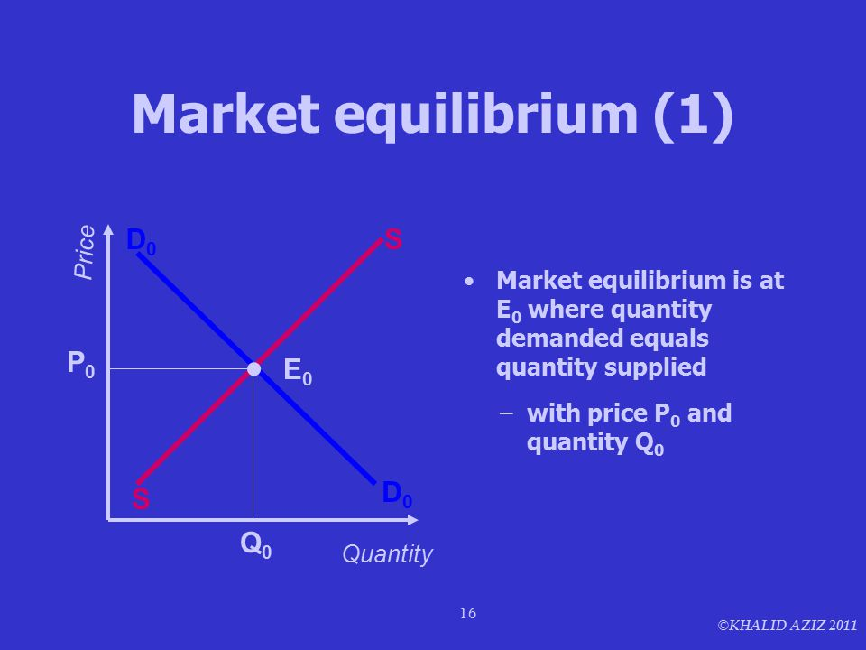 © KHALID AZIZ 2011 16 Market equilibrium (1) Market equilibrium is at E 0 where quantity demanded equals quantity supplied D0D0 D0D0 S S Price Quantit