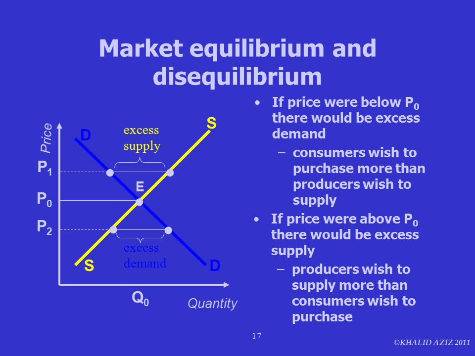 © KHALID AZIZ 2011 17 Market equilibrium and disequilibrium If price were below P 0 there would be excess demand –consumers wish to purchase more than