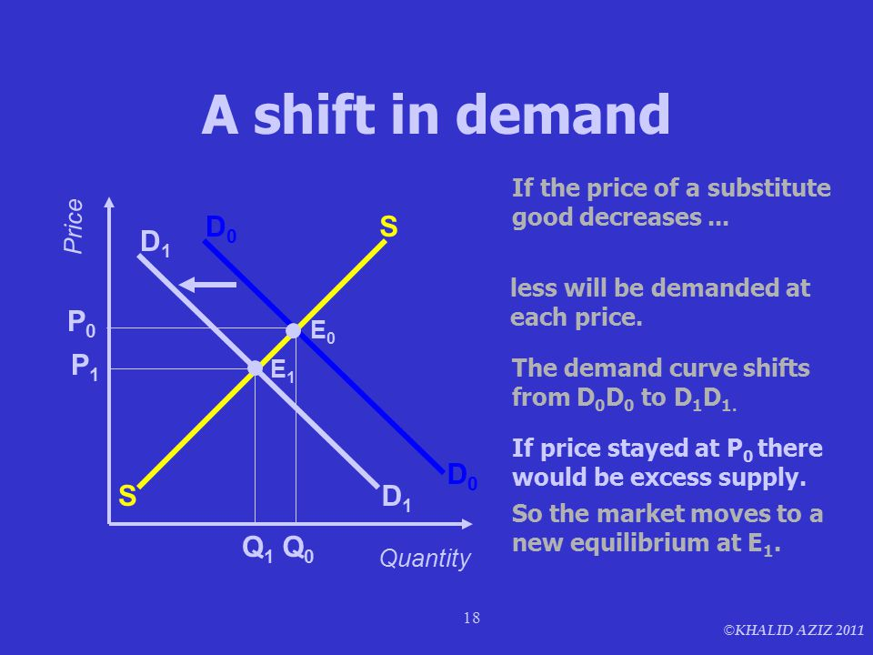 © KHALID AZIZ 2011 18 A shift in demand S S E1E1 Price Quantity If the price of a substitute good decreases... less will be demanded at each price. D0
