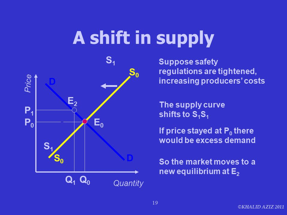 © KHALID AZIZ 2011 19 A shift in supply D D Q0Q0 P0P0 E0E0 Price Quantity Suppose safety regulations are tightened, increasing producers' costs S0S0 S0S0 S1S1 S1S1 The supply curve shifts to S 1 S 1 If price stayed at P 0 there would be excess demand Q1Q1 P1P1 E2E2 So the market moves to a new equilibrium at E 2