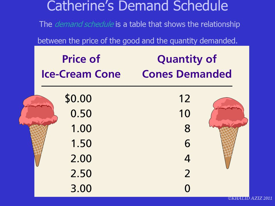 © KHALID AZIZ 2011 Catherine's Demand Schedule The demand schedule is a table that shows the relationship between the price of the good and the quantity demanded.