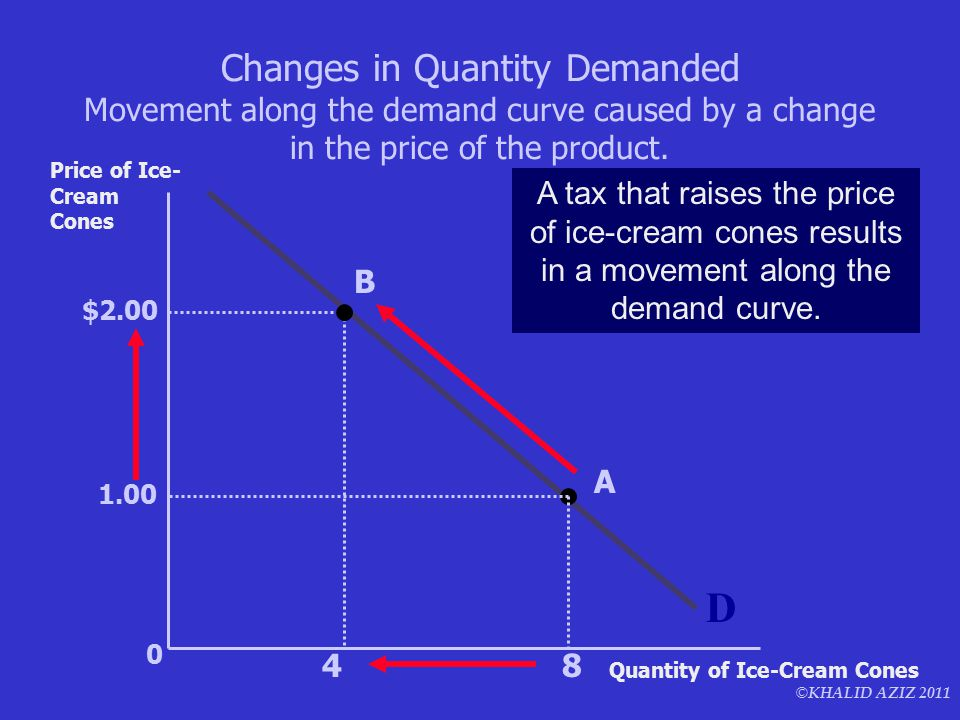 © KHALID AZIZ 2011 0 D Price of Ice- Cream Cones Quantity of Ice-Cream Cones A tax that raises the price of ice-cream cones results in a movement alon
