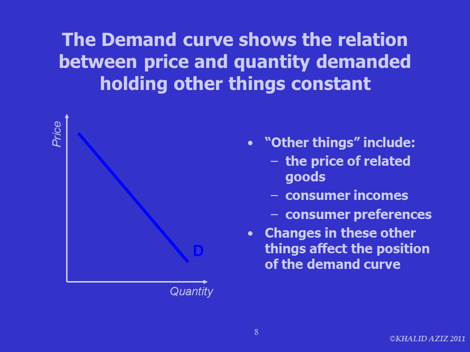 "© KHALID AZIZ 2011 8 The Demand curve shows the relation between price and quantity demanded holding other things constant ""Other things"" include: –th"