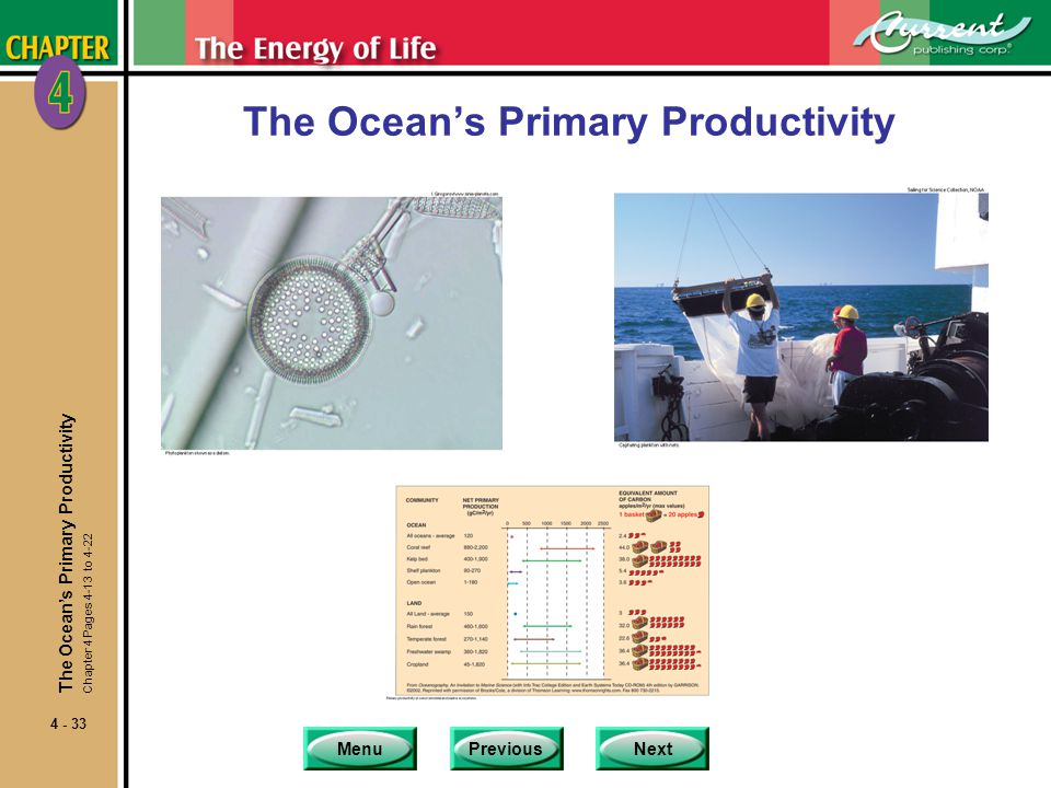 MenuPreviousNext 4 - 33 The Ocean's Primary Productivity Chapter 4 Pages 4-13 to 4-22