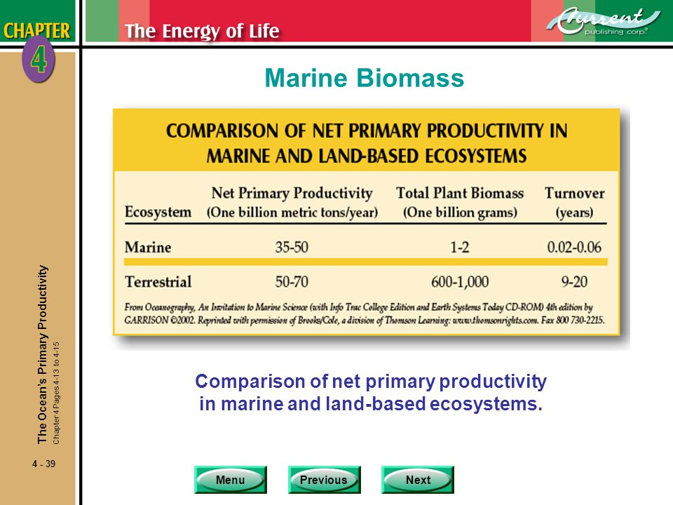 MenuPreviousNext 4 - 39 Marine Biomass Comparison of net primary productivity in marine and land-based ecosystems.