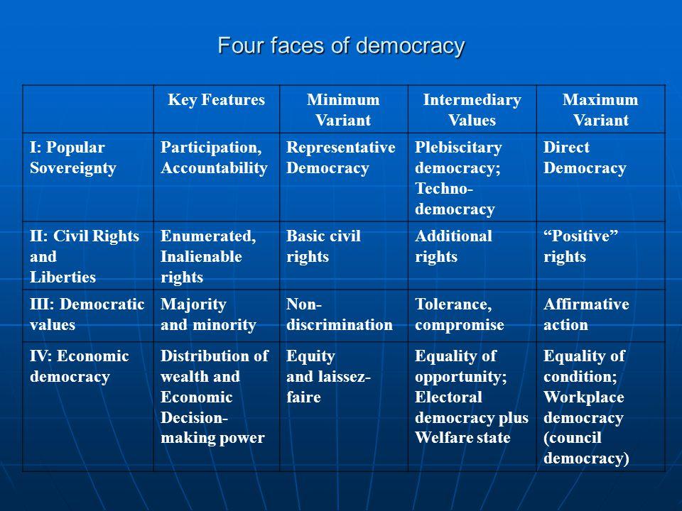 Four faces of democracy Key FeaturesMinimum Variant Intermediary Values Maximum Variant I: Popular Sovereignty Participation, Accountability Represent