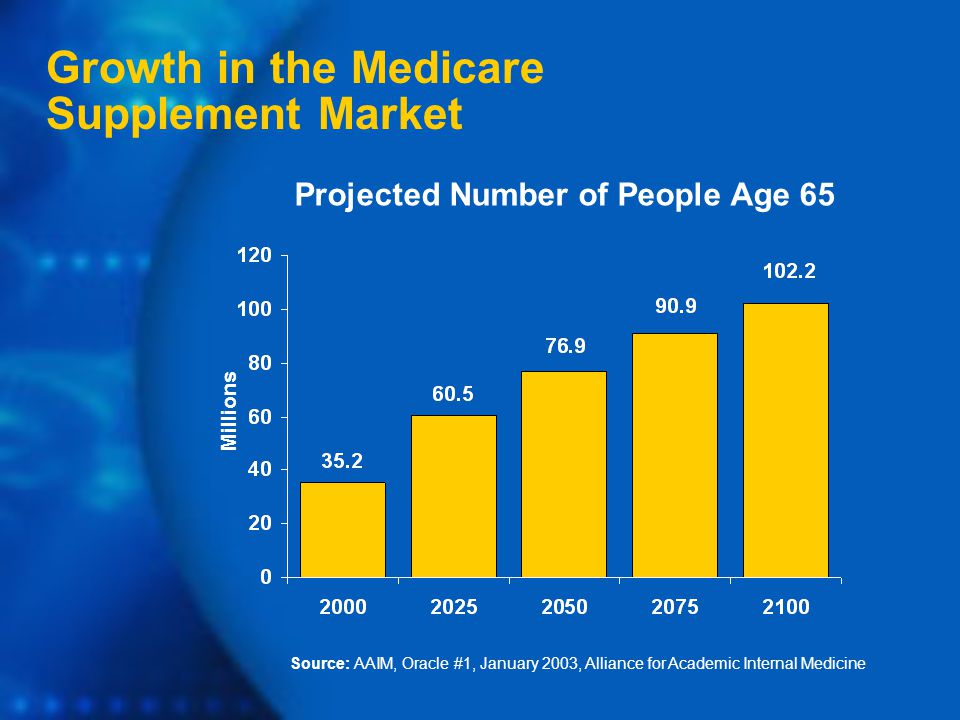 Source: AAIM, Oracle #1, January 2003, Alliance for Academic Internal Medicine Growth in the Medicare Supplement Market Millions Projected Number of People Age 65
