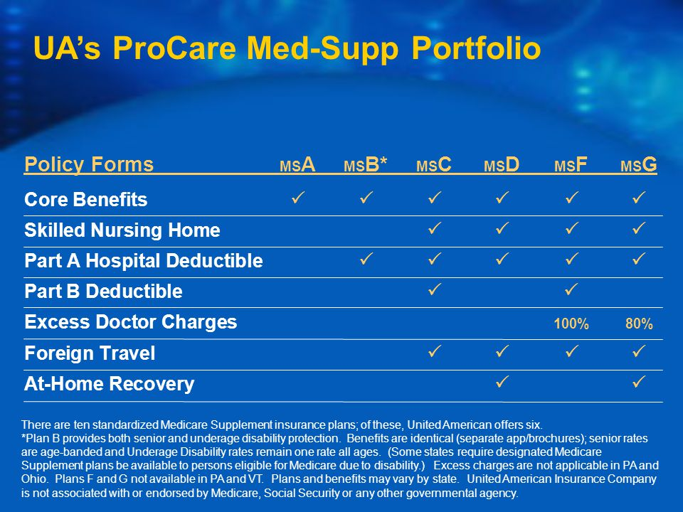 Policy Forms MS A MS B* MS C MS D MS F MS G Core Benefits  Skilled Nursing Home  Part A Hospital Deductible  Part B Deductible  Excess Doctor Charges 100% 80% Foreign Travel  At-Home Recovery  There are ten standardized Medicare Supplement insurance plans; of these, United American offers six.