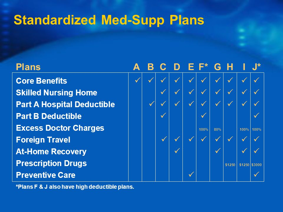 PlansABCDEF*GHIJ* Core Benefits  Skilled Nursing Home  Part A Hospital Deductible  Part B Deductible  Excess Doctor Charges 100%80%100%100% Foreign Travel  At-Home Recovery  Prescription Drugs $1250$1250$3000 Preventive Care  *Plans F & J also have high deductible plans.