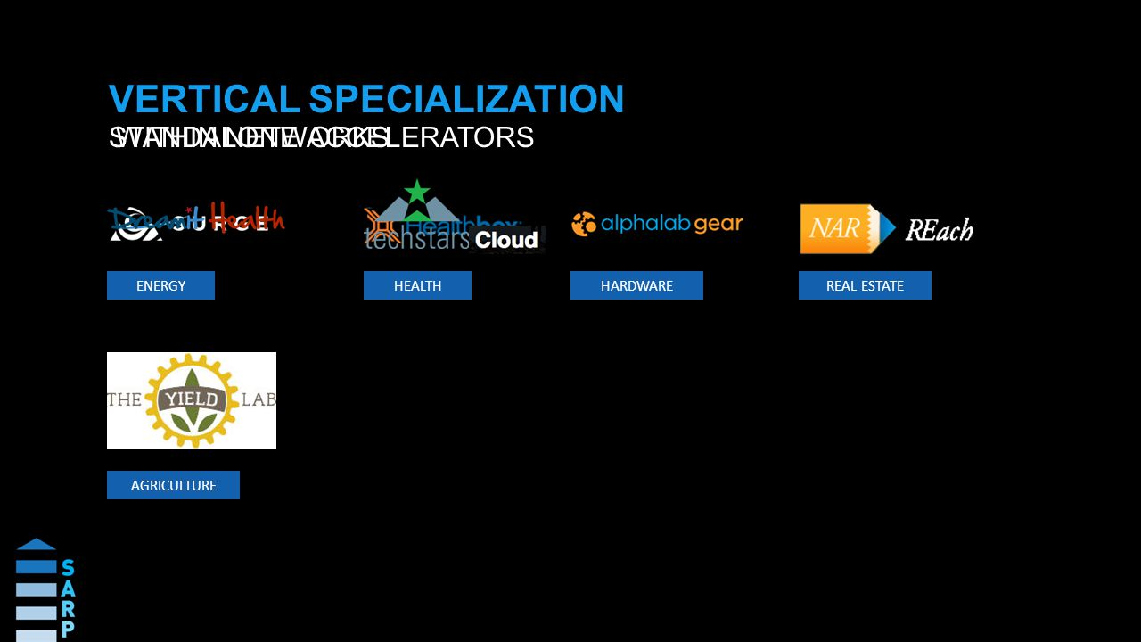 VERTICAL SPECIALIZATION STANDALONE ACCELERATORSWITHIN NETWORKS ENERGY HEALTH HARDWARE REAL ESTATE AGRICULTURE