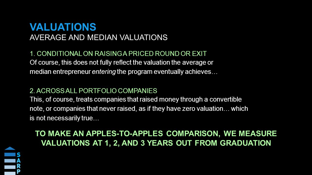 VALUATIONS AVERAGE AND MEDIAN VALUATIONS Of course, this does not fully reflect the valuation the average or median entrepreneur entering the program eventually achieves… 1.