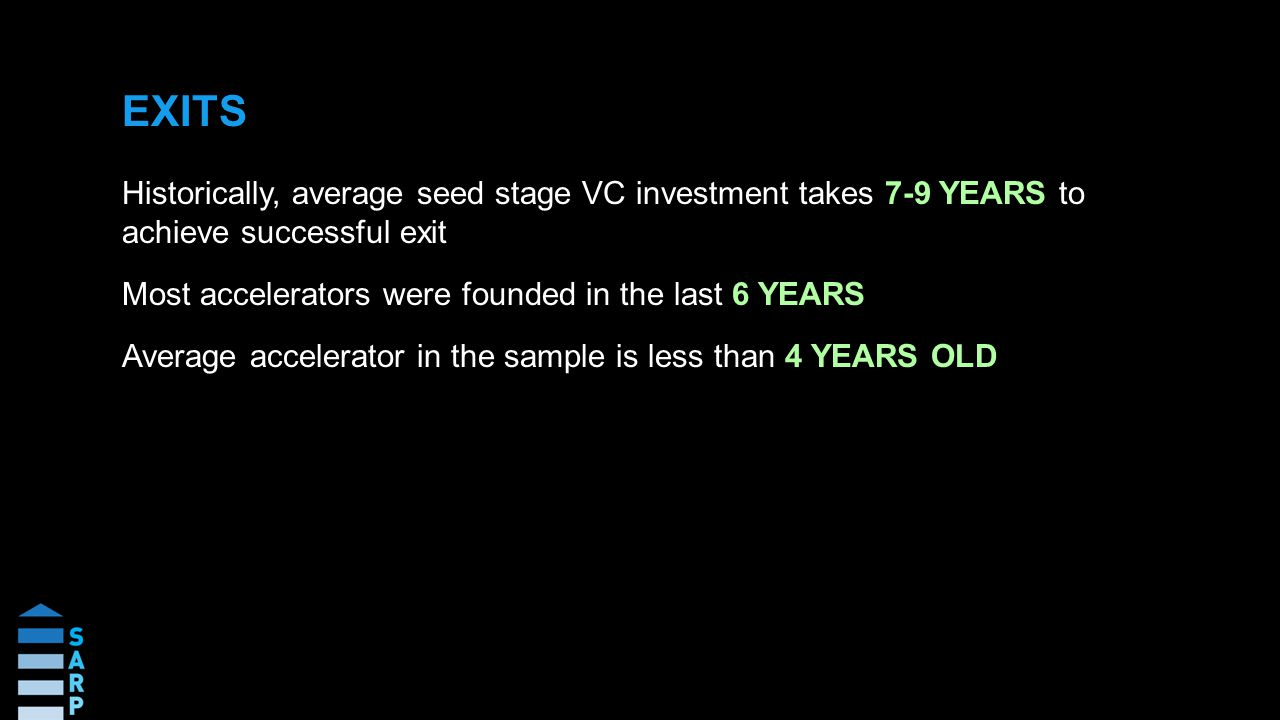 Historically, average seed stage VC investment takes 7-9 YEARS to achieve successful exit Most accelerators were founded in the last 6 YEARS Average accelerator in the sample is less than 4 YEARS OLD