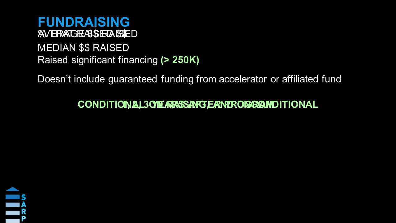 CONDITIONAL ON RAISING, AND UNCONDITIONAL AVERAGE $$ RAISED FUNDRAISING 1, 2, 3 YEARS AFTER PROGRAM % THAT RAISED $$ Raised significant financing (> 250K) Doesn't include guaranteed funding from accelerator or affiliated fund MEDIAN $$ RAISED