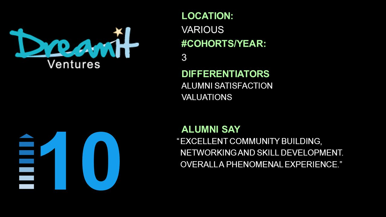 LOCATION: VARIOUS #COHORTS/YEAR: 3 10 ALUMNI SATISFACTION VALUATIONS DIFFERENTIATORS EXCELLENT COMMUNITY BUILDING, NETWORKING AND SKILL DEVELOPMENT.