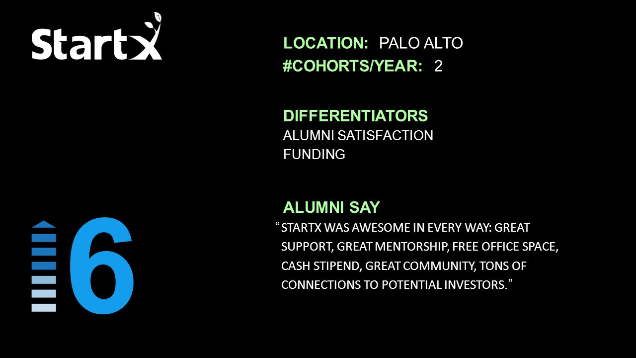 ALUMNI SATISFACTION FUNDING DIFFERENTIATORS STARTX WAS AWESOME IN EV­ERY WAY: GREAT SUPPORT, GREAT MENTORSHIP, FREE OFFICE SPACE, CASH STIPEND, GREAT COMMUNITY, TONS OF CONNECTIONS TO POTEN­TIAL INVESTORS. ALUMNI SAY LOCATION: PALO ALTO #COHORTS/YEAR: 2 6