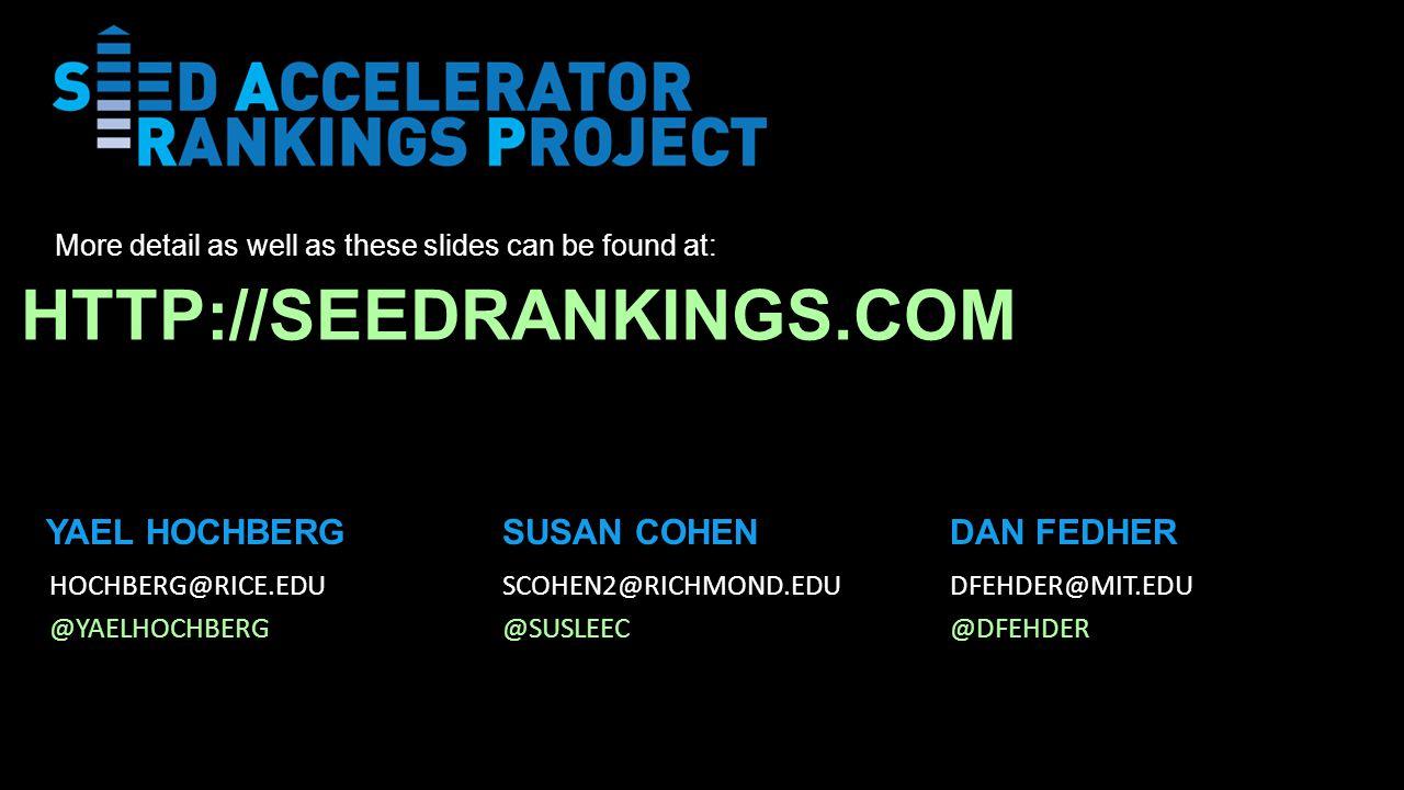 SUSAN COHENDAN FEDHER HOCHBERG@RICE.EDU @YAELHOCHBERG SCOHEN2@RICHMOND.EDU @SUSLEEC DFEHDER@MIT.EDU @DFEHDER YAEL HOCHBERG HTTP://SEEDRANKINGS.COM More detail as well as these slides can be found at: