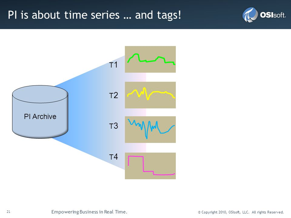 21 Empowering Business in Real Time. © Copyright 2010, OSIsoft, LLC. All rights Reserved. PI is about time series … and tags! PI Archive T1T1 T2T2 T3T