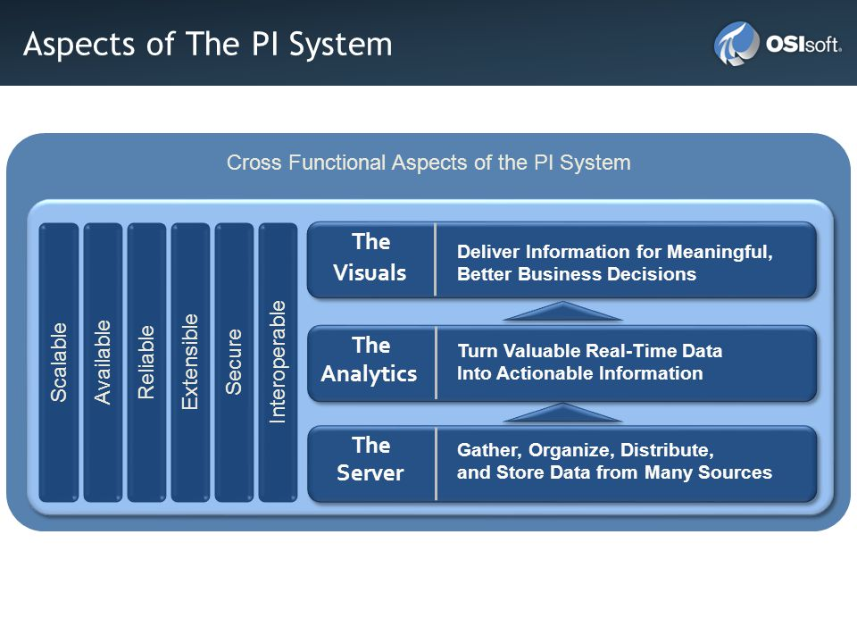 Cross Functional Aspects of the PI System Aspects of The PI System Server Gather, Organize, Distribute, and Store Data from Many Sources Visuals Deliver Information for Meaningful, Better Business Decisions Analytics Turn Valuable Real-Time Data Into Actionable Information The Scalable Available Reliable Extensible Secure Interoperable