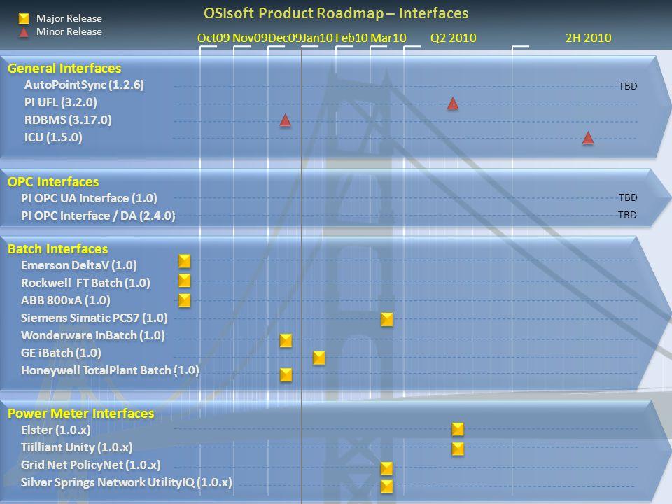Oct09 Nov09Dec09Jan10 Feb10 Mar10 Q2 2010 2H 2010 Major Release Minor Release OSIsoft Product Roadmap – Interfaces Batch Interfaces Emerson DeltaV (1.0) Rockwell FT Batch (1.0) ABB 800xA (1.0) Siemens Simatic PCS7 (1.0) Wonderware InBatch (1.0) GE iBatch (1.0) Honeywell TotalPlant Batch (1.0) Batch Interfaces Emerson DeltaV (1.0) Rockwell FT Batch (1.0) ABB 800xA (1.0) Siemens Simatic PCS7 (1.0) Wonderware InBatch (1.0) GE iBatch (1.0) Honeywell TotalPlant Batch (1.0) OPC Interfaces PI OPC UA Interface (1.0) PI OPC Interface / DA (2.4.0) OPC Interfaces PI OPC UA Interface (1.0) PI OPC Interface / DA (2.4.0) General Interfaces AutoPointSync (1.2.6) PI UFL (3.2.0) RDBMS (3.17.0) ICU (1.5.0) General Interfaces AutoPointSync (1.2.6) PI UFL (3.2.0) RDBMS (3.17.0) ICU (1.5.0) TBD Power Meter Interfaces Elster (1.0.x) Tiilliant Unity (1.0.x) Grid Net PolicyNet (1.0.x) Silver Springs Network UtilityIQ (1.0.x) Power Meter Interfaces Elster (1.0.x) Tiilliant Unity (1.0.x) Grid Net PolicyNet (1.0.x) Silver Springs Network UtilityIQ (1.0.x)