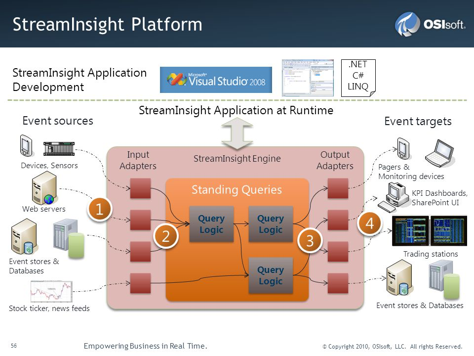 56 Empowering Business in Real Time. © Copyright 2010, OSIsoft, LLC. All rights Reserved. StreamInsight Platform Query Logic Event sources Event targe