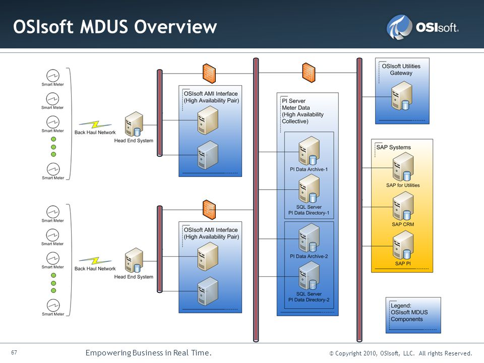 67 Empowering Business in Real Time. © Copyright 2010, OSIsoft, LLC. All rights Reserved. OSIsoft MDUS Overview