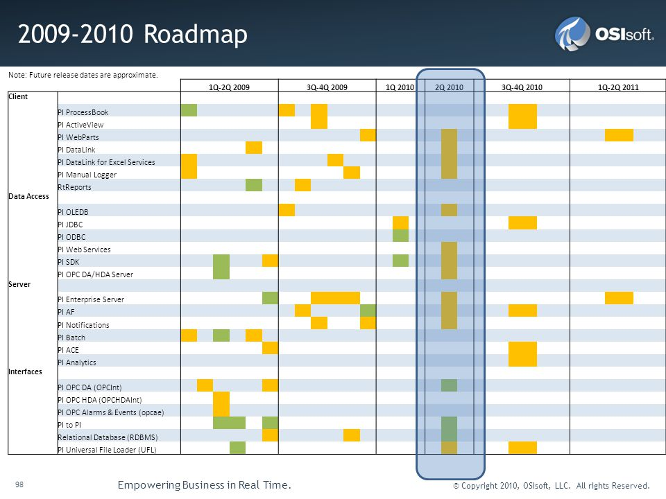 98 Empowering Business in Real Time.© Copyright 2010, OSIsoft, LLC.