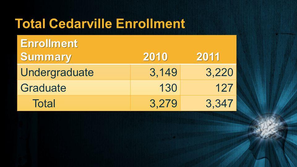 Total Cedarville Enrollment